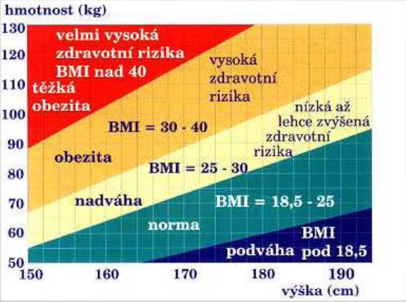 BMI Vypocet